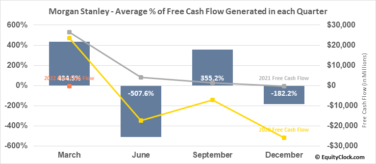 Morgan Stanley (NYSE:MS) Free Cash Flow Seasonality