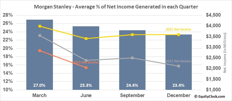 Morgan Stanley (NYSE:MS) Net Income Seasonality