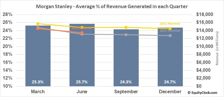 Morgan Stanley (NYSE:MS) Revenue Seasonality