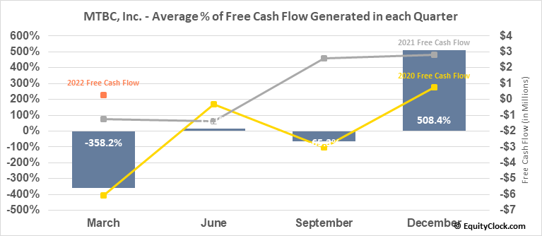 MTBC, Inc. (NASD:MTBC) Free Cash Flow Seasonality