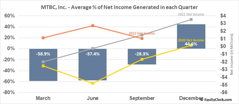 MTBC, Inc. (NASD:MTBC) Net Income Seasonality