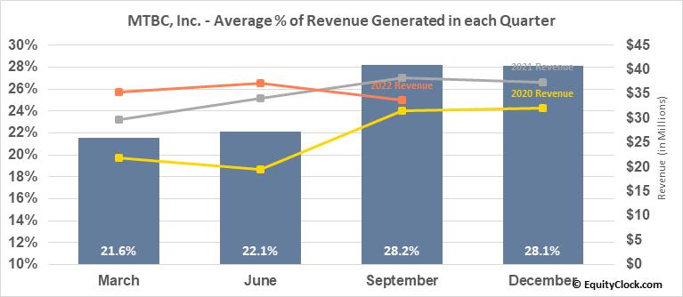 MTBC, Inc. (NASD:MTBC) Revenue Seasonality