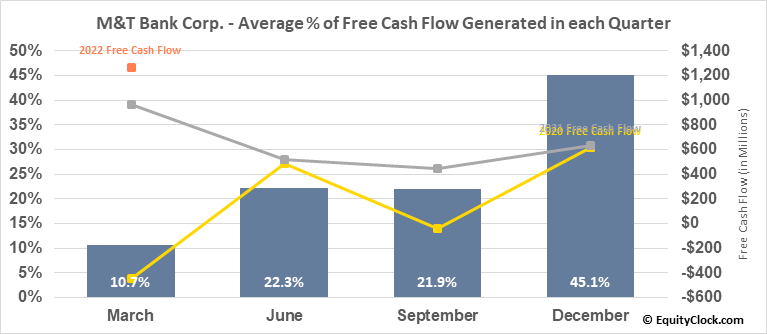 M&T Bank Corp. (NYSE:MTB) Free Cash Flow Seasonality