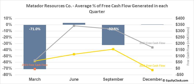Matador Resources Co. (NYSE:MTDR) Free Cash Flow Seasonality