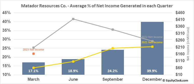 Matador Resources Co. (NYSE:MTDR) Net Income Seasonality