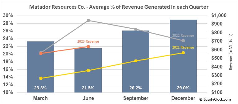 Matador Resources Co. (NYSE:MTDR) Revenue Seasonality