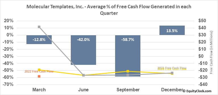 Molecular Templates, Inc. (NASD:MTEM) Free Cash Flow Seasonality