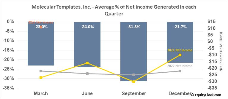 Molecular Templates, Inc. (NASD:MTEM) Net Income Seasonality