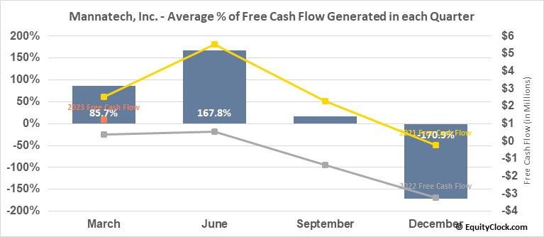 Mannatech, Inc. (NASD:MTEX) Free Cash Flow Seasonality