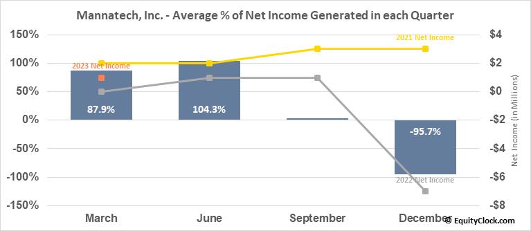 Mannatech, Inc. (NASD:MTEX) Net Income Seasonality
