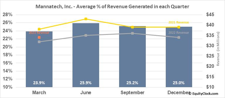 Mannatech, Inc. (NASD:MTEX) Revenue Seasonality