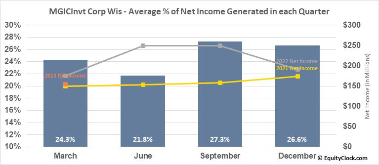 MGICInvt Corp Wis (NYSE:MTG) Net Income Seasonality
