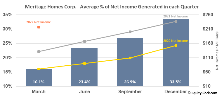 Meritage Homes Corp. (NYSE:MTH) Net Income Seasonality