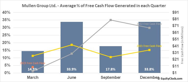 Mullen Group Ltd. (TSE:MTL.TO) Free Cash Flow Seasonality