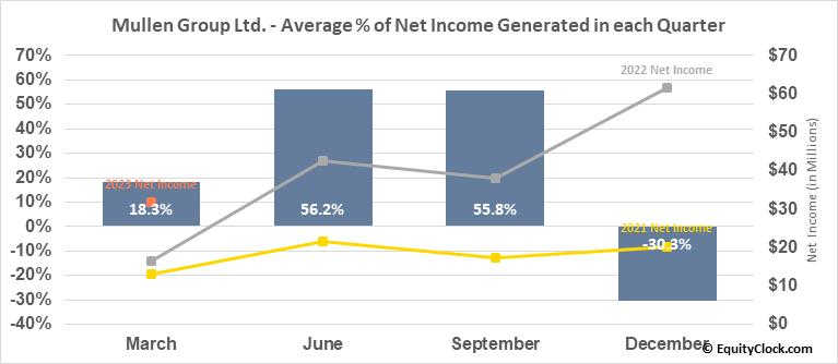 Mullen Group Ltd. (TSE:MTL.TO) Net Income Seasonality