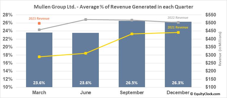 Mullen Group Ltd. (TSE:MTL.TO) Revenue Seasonality