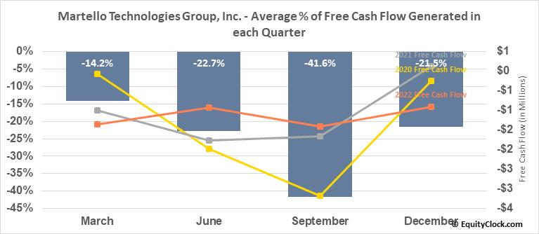 Martello Technologies Group, Inc. (TSXV:MTLO.V) Free Cash Flow Seasonality