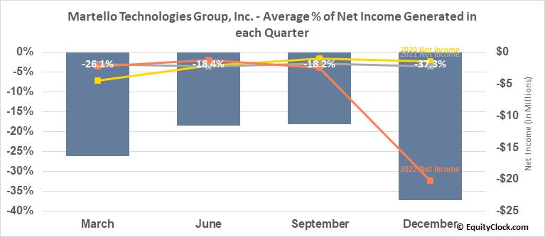 Martello Technologies Group, Inc. (TSXV:MTLO.V) Net Income Seasonality