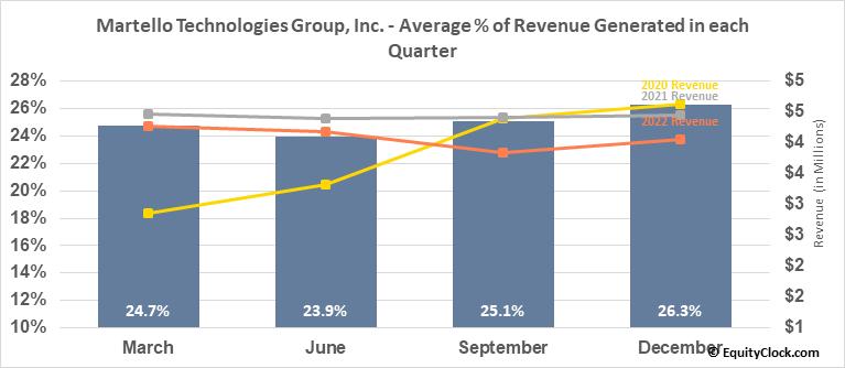 Martello Technologies Group, Inc. (TSXV:MTLO.V) Revenue Seasonality