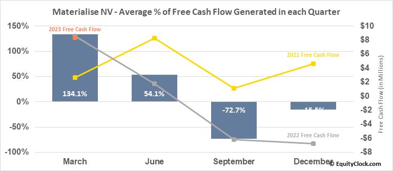 Materialise NV (NASD:MTLS) Free Cash Flow Seasonality