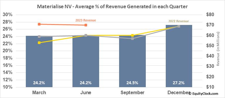 Materialise NV (NASD:MTLS) Revenue Seasonality