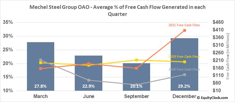 Mechel Steel Group OAO (NYSE:MTL) Free Cash Flow Seasonality