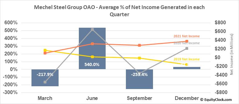 Mechel Steel Group OAO (NYSE:MTL) Net Income Seasonality