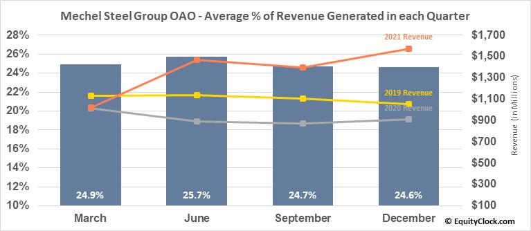 Mechel Steel Group OAO (NYSE:MTL) Revenue Seasonality