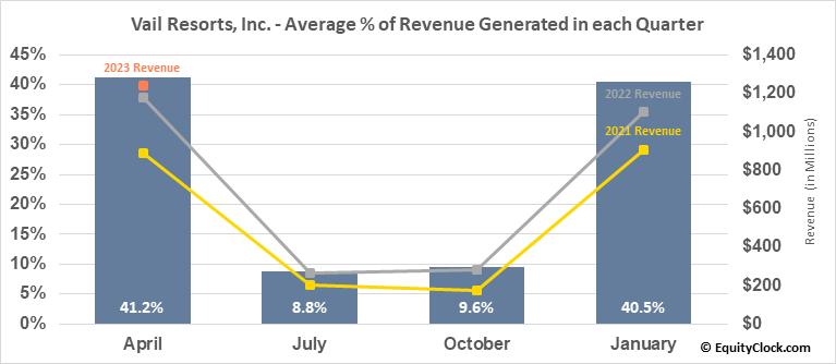 Vail Resorts, Inc. (NYSE:MTN) Revenue Seasonality