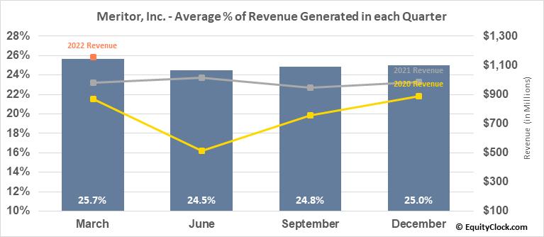 Meritor, Inc. (NYSE:MTOR) Revenue Seasonality