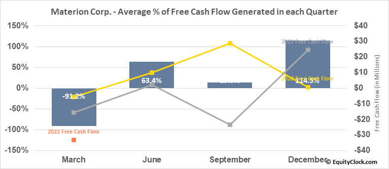 Materion Corp. (NYSE:MTRN) Free Cash Flow Seasonality