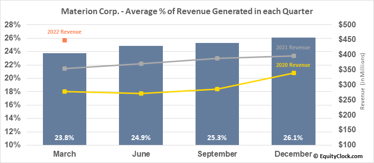 Materion Corp. (NYSE:MTRN) Revenue Seasonality