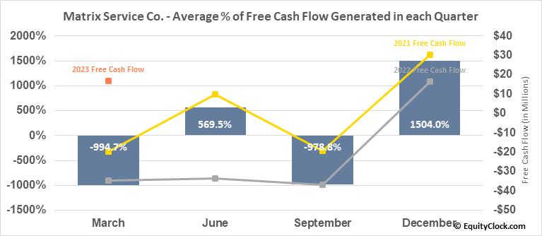 Matrix Service Co. (NASD:MTRX) Free Cash Flow Seasonality