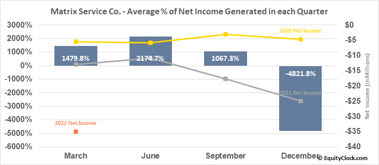 Matrix Service Co. (NASD:MTRX) Net Income Seasonality