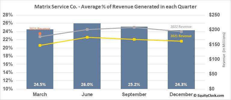 Matrix Service Co. (NASD:MTRX) Revenue Seasonality