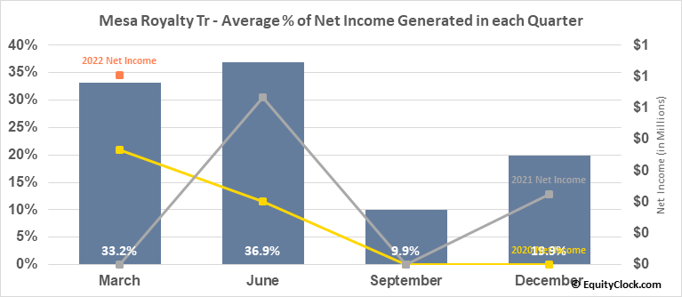 Mesa Royalty Tr (NYSE:MTR) Net Income Seasonality