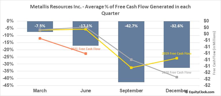 Metallis Resources Inc. (TSXV:MTS.V) Free Cash Flow Seasonality