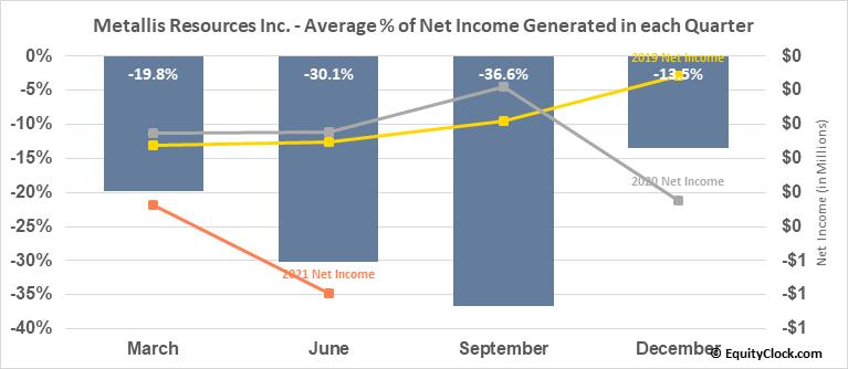 Metallis Resources Inc. (TSXV:MTS.V) Net Income Seasonality