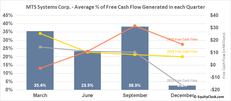 MTS Systems Corp. (NASD:MTSC) Free Cash Flow Seasonality