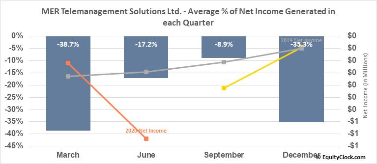 MER Telemanagement Solutions Ltd. (NASD:MTSL) Net Income Seasonality