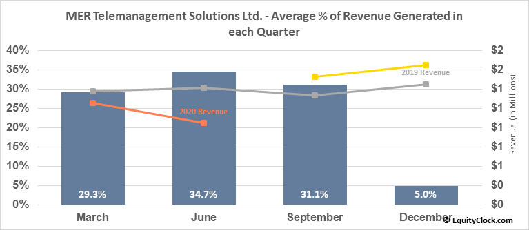 MER Telemanagement Solutions Ltd. (NASD:MTSL) Revenue Seasonality