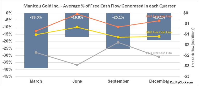 Manitou Gold Inc. (TSXV:MTU.V) Free Cash Flow Seasonality