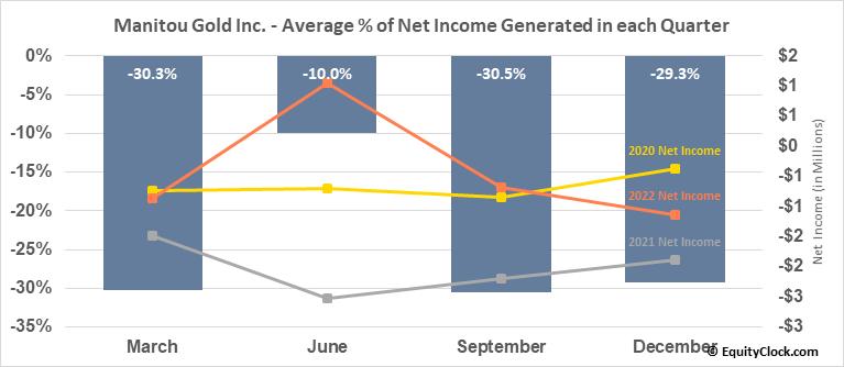 Manitou Gold Inc. (TSXV:MTU.V) Net Income Seasonality