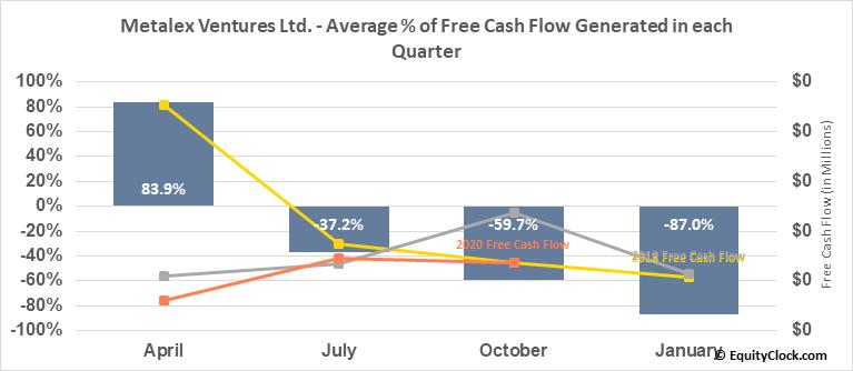 Metalex Ventures Ltd. (TSXV:MTX.V) Free Cash Flow Seasonality