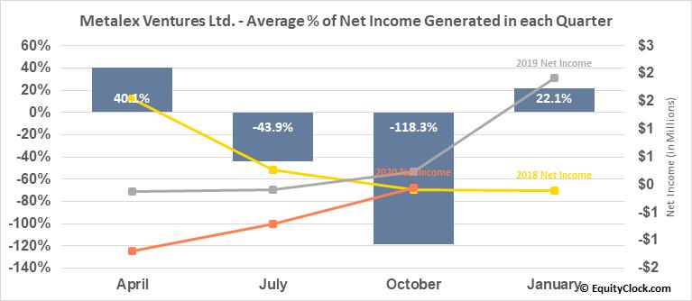 Metalex Ventures Ltd. (TSXV:MTX.V) Net Income Seasonality