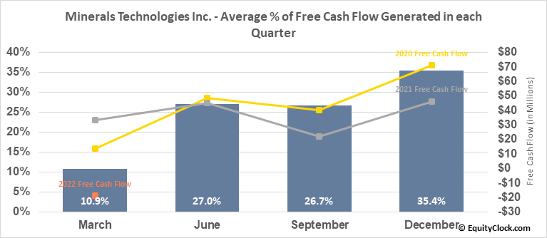 Minerals Technologies Inc. (NYSE:MTX) Free Cash Flow Seasonality