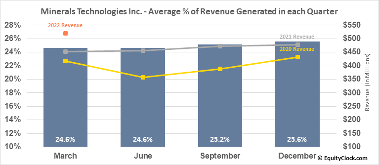 Minerals Technologies Inc. (NYSE:MTX) Revenue Seasonality