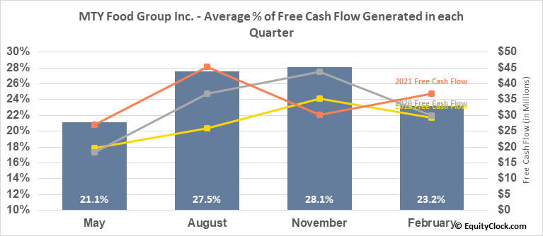 MTY Food Group Inc. (TSE:MTY.TO) Free Cash Flow Seasonality