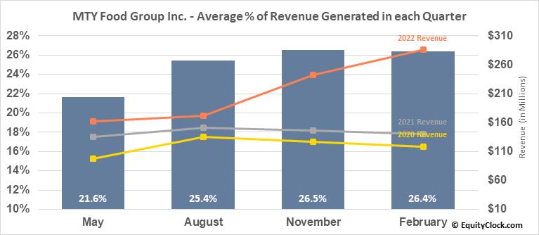 MTY Food Group Inc. (TSE:MTY.TO) Revenue Seasonality
