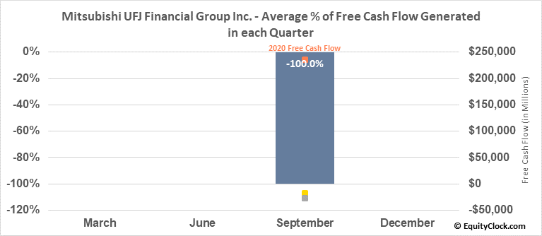 Mitsubishi UFJ Financial Group Inc. (NYSE:MUFG) Free Cash Flow Seasonality